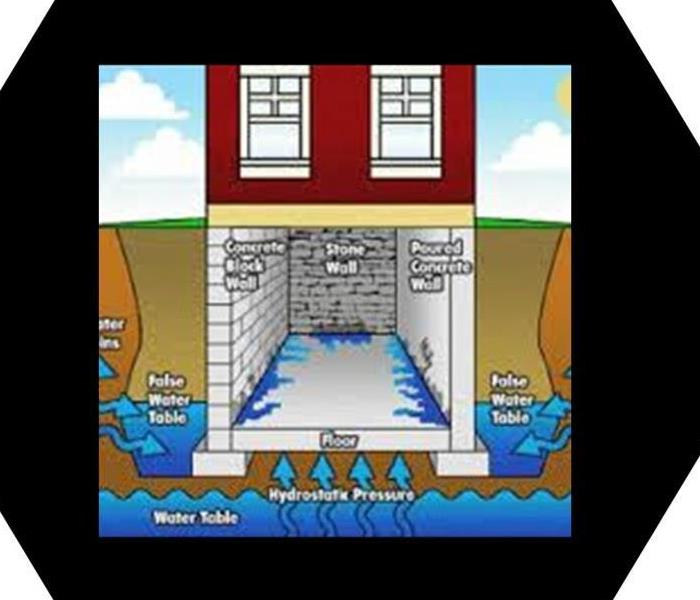 A cartoon image of a structure showing seepage in a basement versus a flood